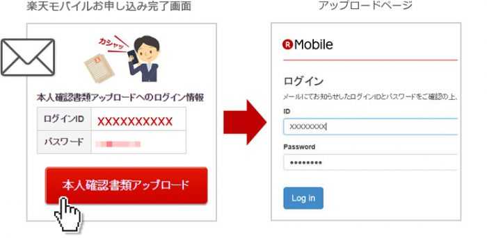 ログインID/パスワードを使ってログイン