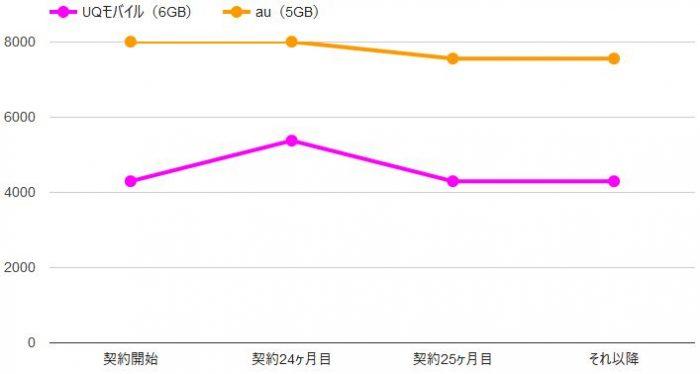UQモバイルでiPhoneSEを購入した場合の料金シミュレーション