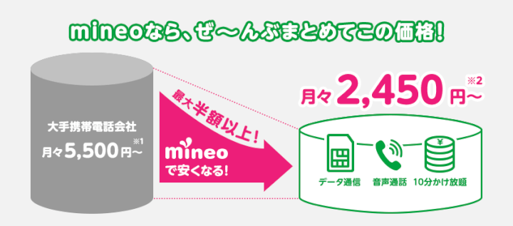 mineo(マイネオ)はここまで安くなる