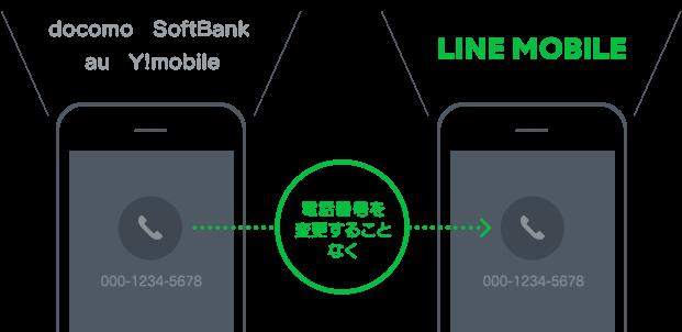 LINEモバイルへ乗り換える方法