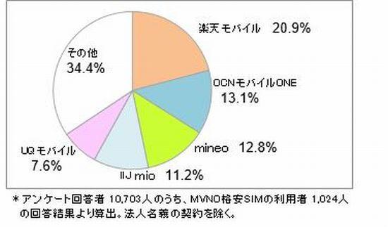 格安SIM利用者グラフ