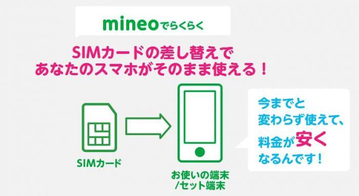 mineo(マイネオ)の回線切替