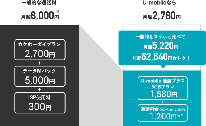 U-mobile(ユーモバイル)の料金プラン