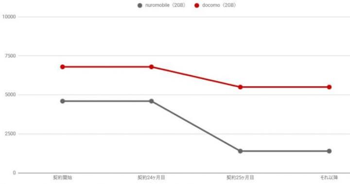 iPhone7をnuroモバイルで使うとどこまで安くなるかのグラフ